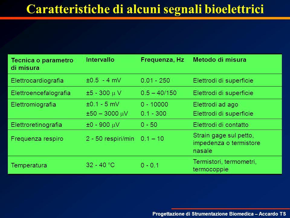 Caratteristiche di alcuni segnali bioelettrici