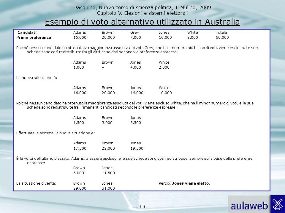 Esempio di voto alternativo utilizzato in Australia