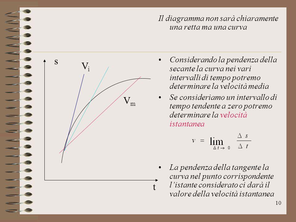 s Vi Vm t Il diagramma non sarà chiaramente una retta ma una curva