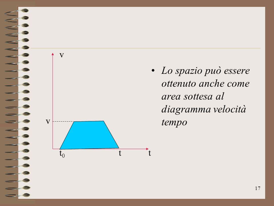 Lo spazio può essere ottenuto anche come area sottesa al diagramma velocità tempo