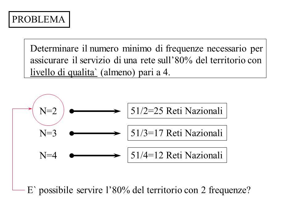 PROBLEMA Determinare il numero minimo di frequenze necessario per. assicurare il servizio di una rete sull'80% del territorio con.