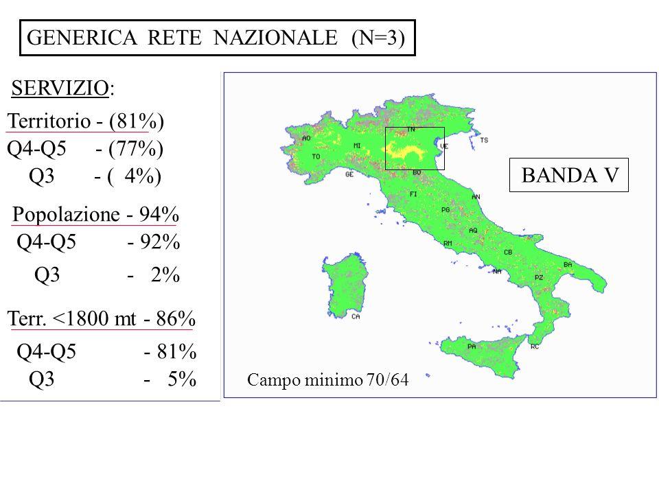 GENERICA RETE NAZIONALE (N=3)