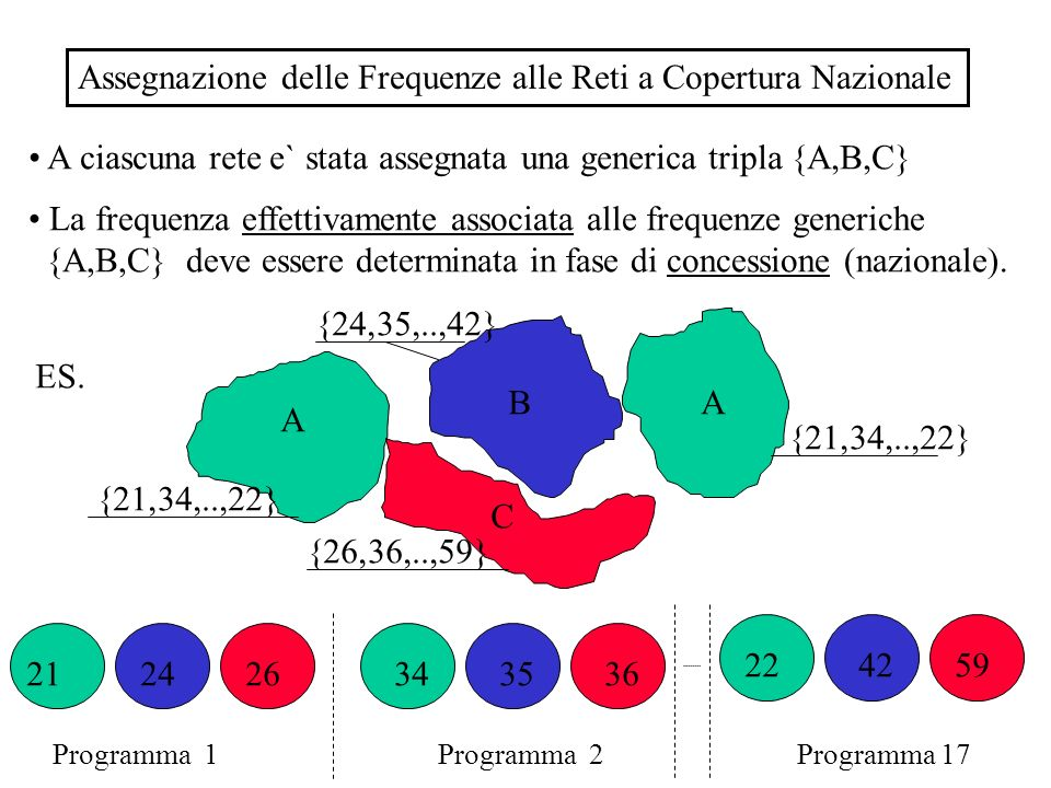 Assegnazione delle Frequenze alle Reti a Copertura Nazionale