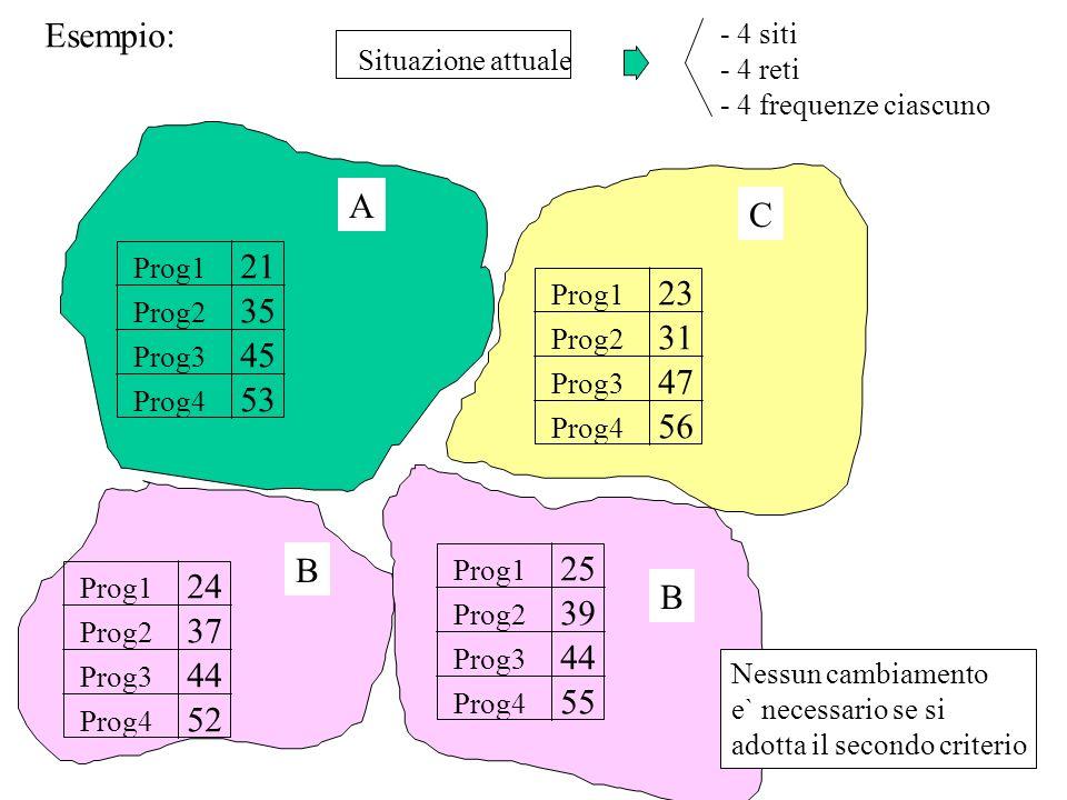 Esempio:- 4 siti. - 4 reti. - 4 frequenze ciascuno. Situazione attuale. Prog1. Prog2. Prog3. Prog4.