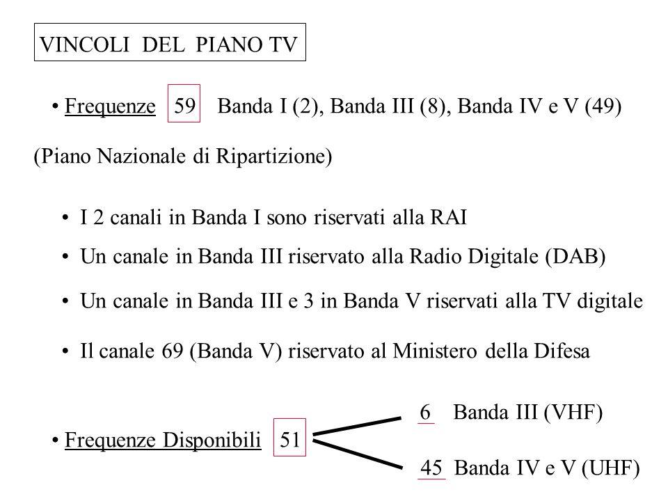 VINCOLI DEL PIANO TV(Piano Nazionale di Ripartizione) Banda I (2), Banda III (8), Banda IV e V (49)