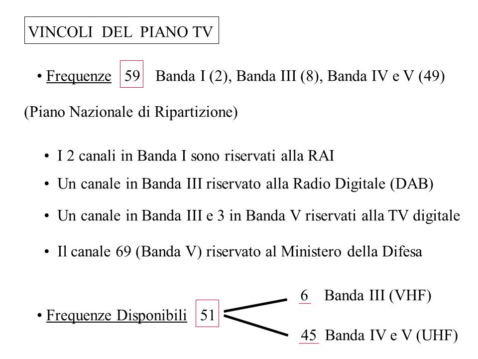 VINCOLI DEL PIANO TV (Piano Nazionale di Ripartizione) Banda I (2), Banda III (8), Banda IV e V (49)