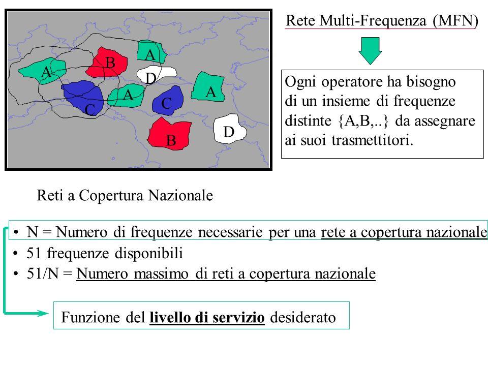 A B. C. D. Rete Multi-Frequenza (MFN) Ogni operatore ha bisogno. di un insieme di frequenze. distinte {A,B,..} da assegnare.
