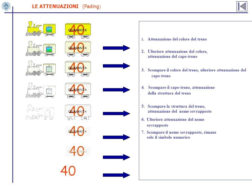 LE ATTENUAZIONI (Fading)