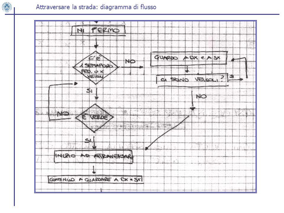 Attraversare la strada: diagramma di flusso
