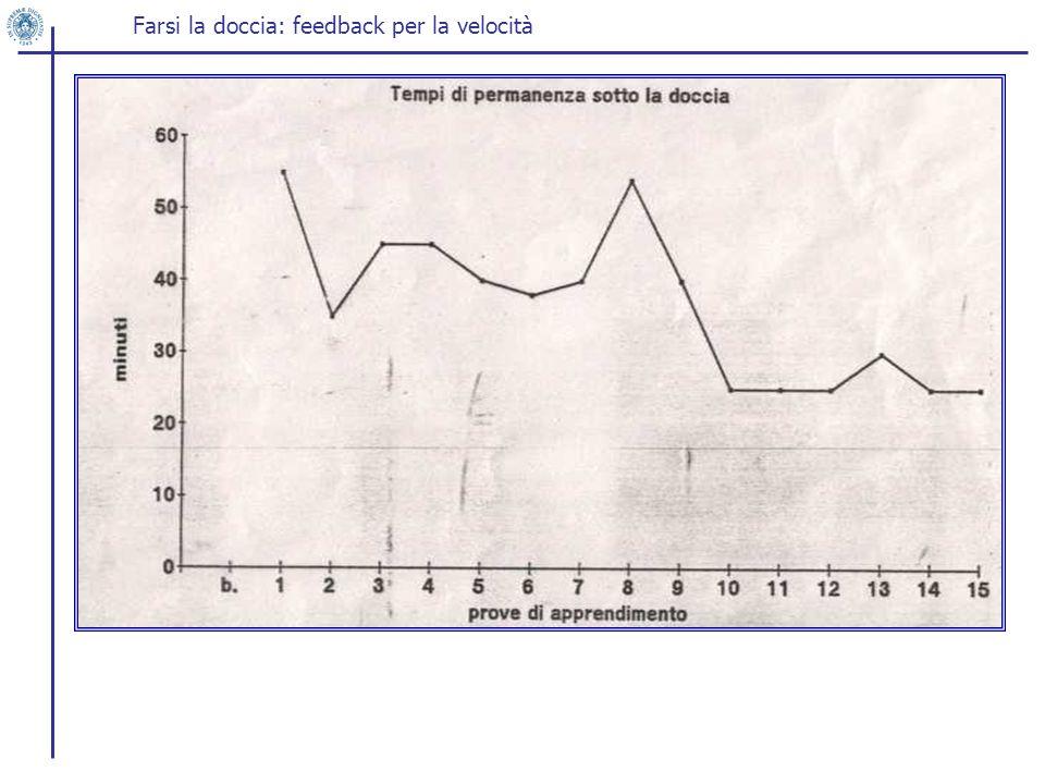 Farsi la doccia: feedback per la velocità