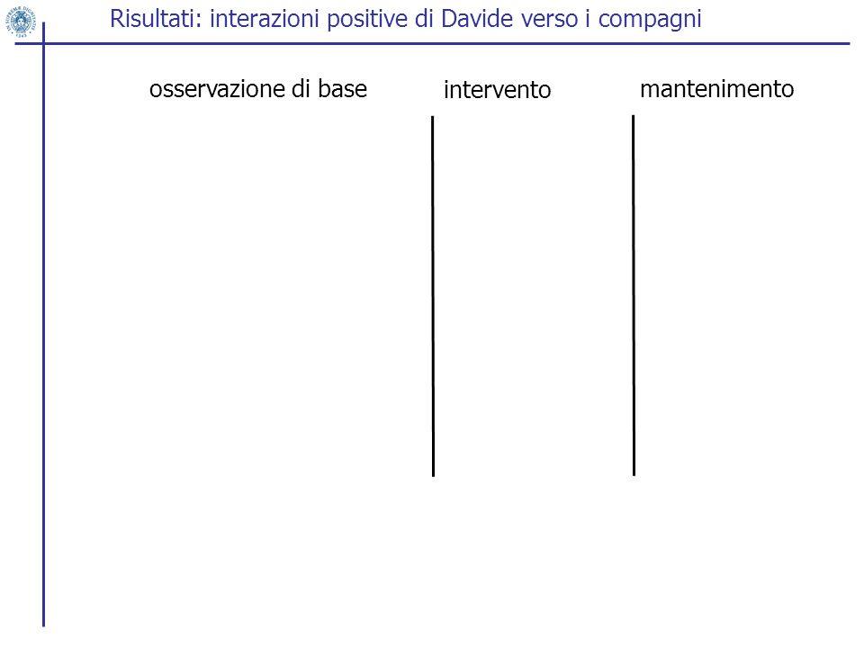 Risultati: interazioni positive di Davide verso i compagni