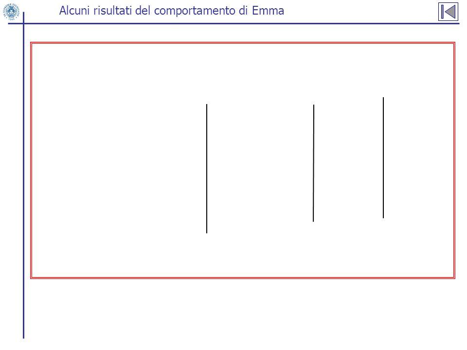 Alcuni risultati del comportamento di Emma