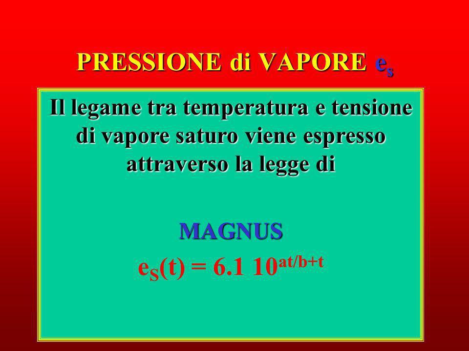 PRESSIONE di VAPORE es eS(t) = 6.1 10at/b+t