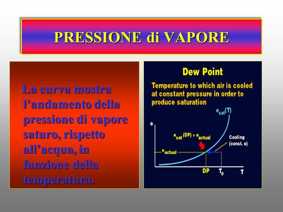 PRESSIONE di VAPORE La curva mostra l'andamento della pressione di vapore saturo, rispetto all'acqua, in funzione della temperatura.