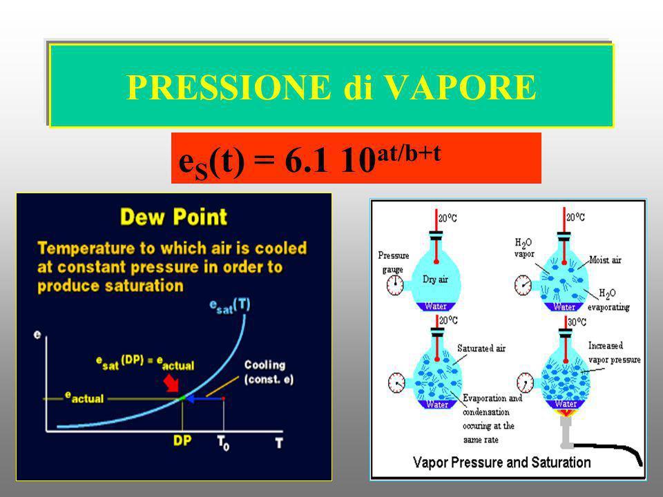 PRESSIONE di VAPORE eS(t) = 6.1 10at/b+t