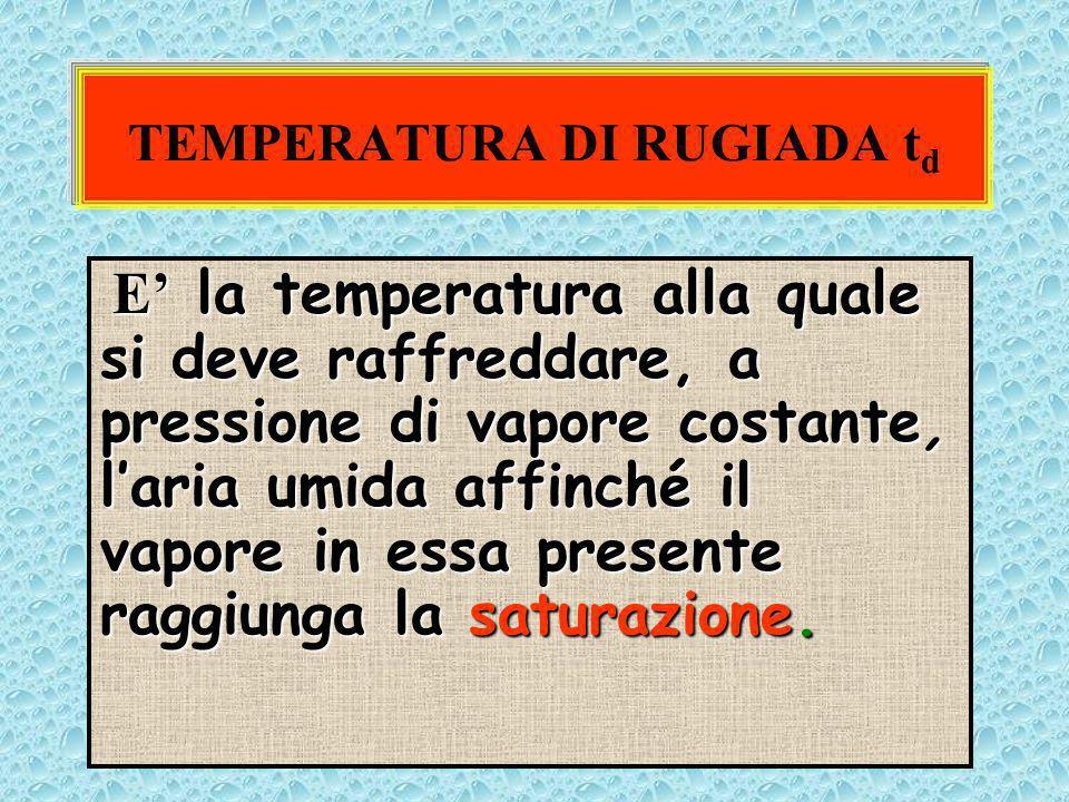 TEMPERATURA DI RUGIADA td