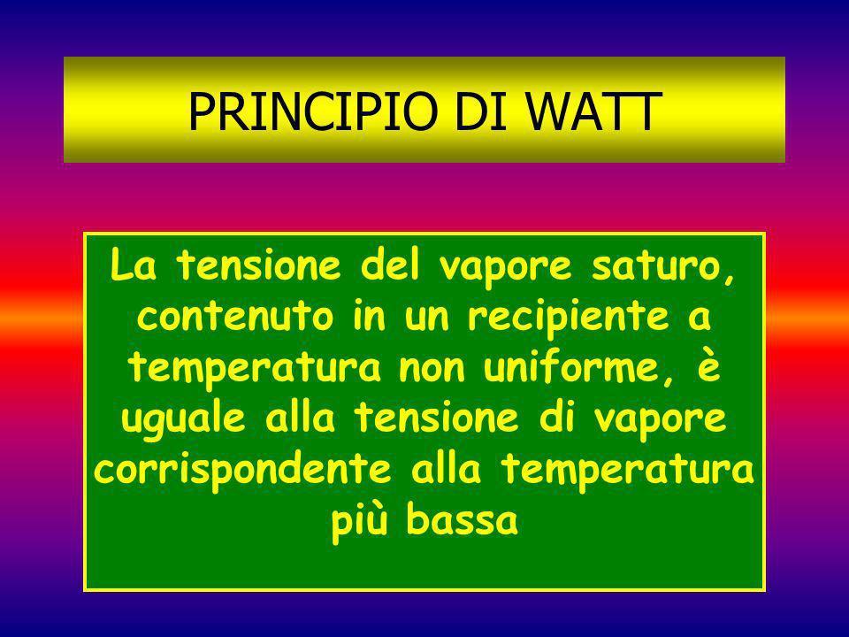 PRINCIPIO DI WATT