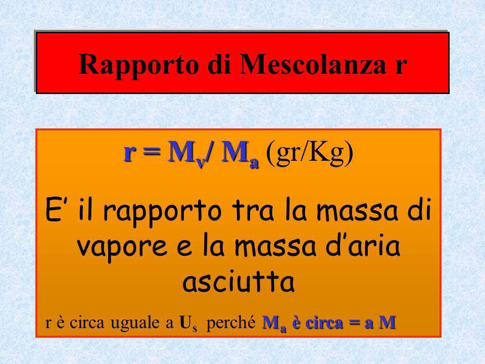 Rapporto di Mescolanza r