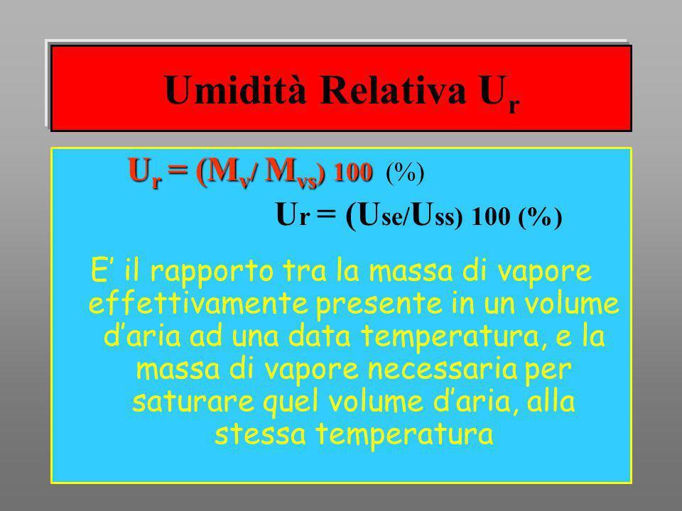 Umidità Relativa Ur Ur = (Mv/ Mvs) 100 (%)