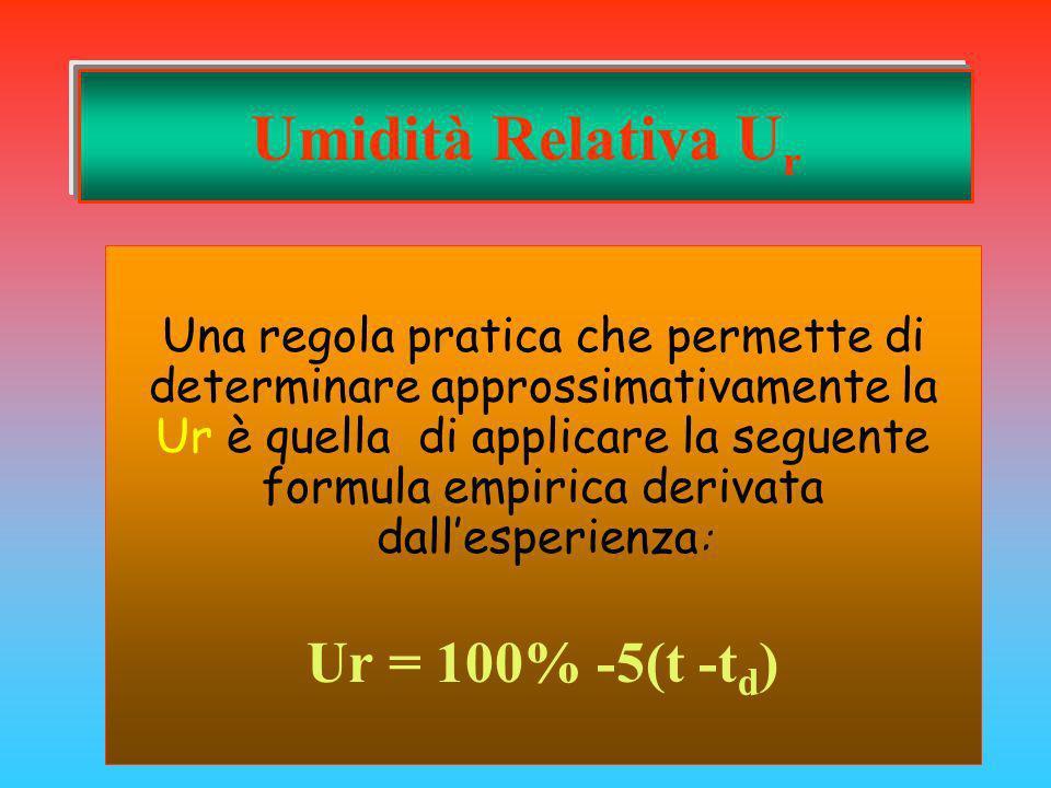 Umidità Relativa Ur Ur = 100% -5(t -td)