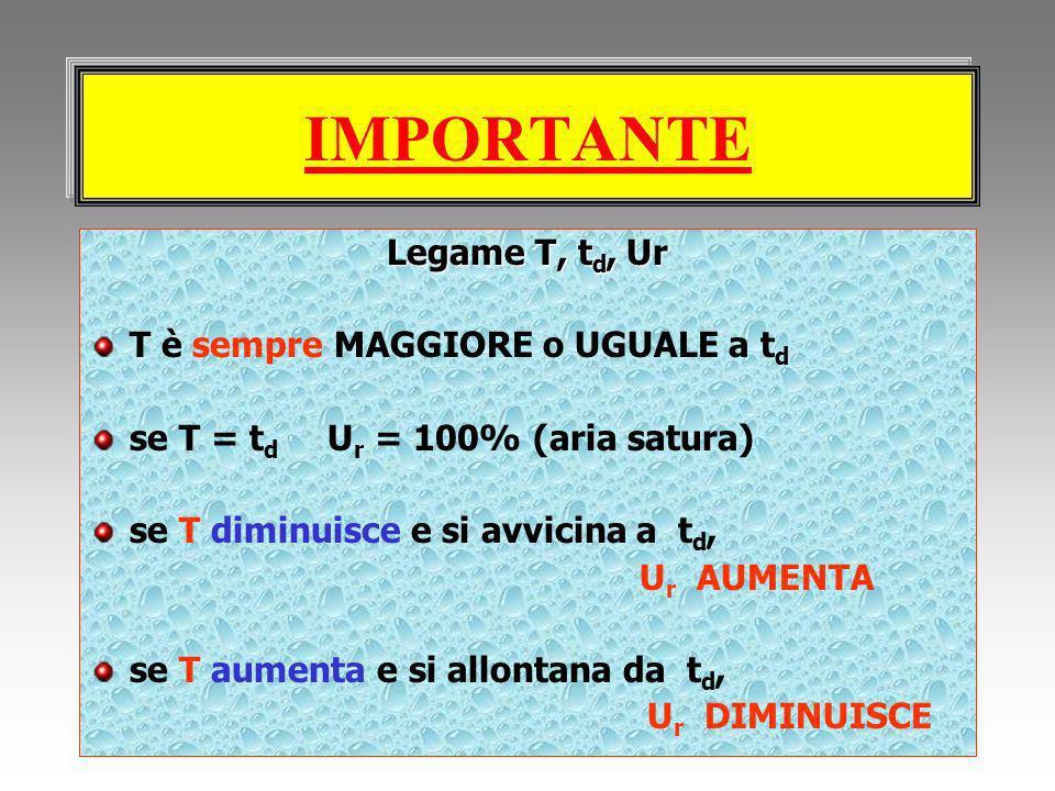 IMPORTANTE Legame T, td, Ur T è sempre MAGGIORE o UGUALE a td