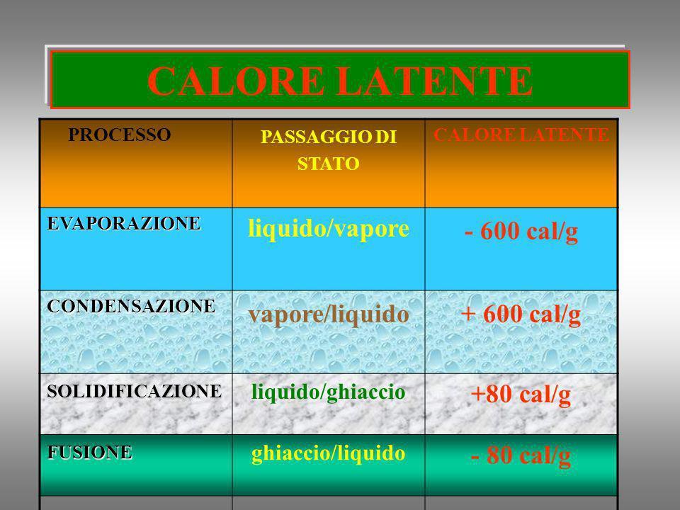 CALORE LATENTE liquido/vapore - 600 cal/g vapore/liquido + 600 cal/g