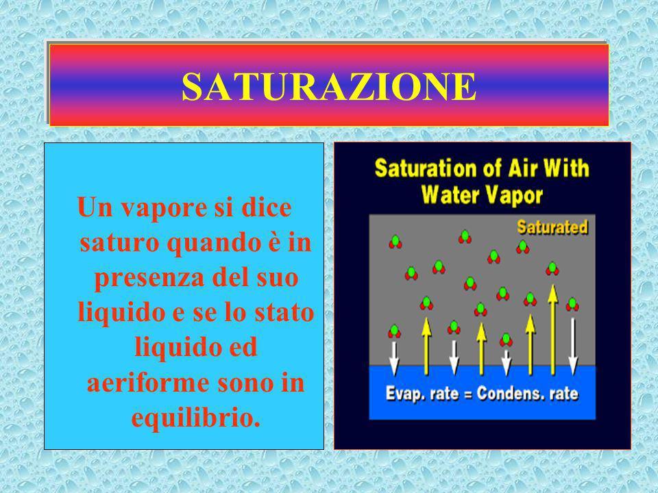 SATURAZIONE Un vapore si dice saturo quando è in presenza del suo liquido e se lo stato liquido ed aeriforme sono in equilibrio.