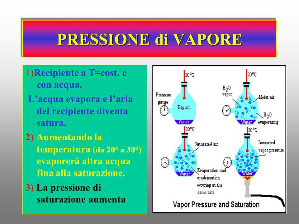PRESSIONE di VAPORE 1)Recipiente a T=cost. e con acqua.