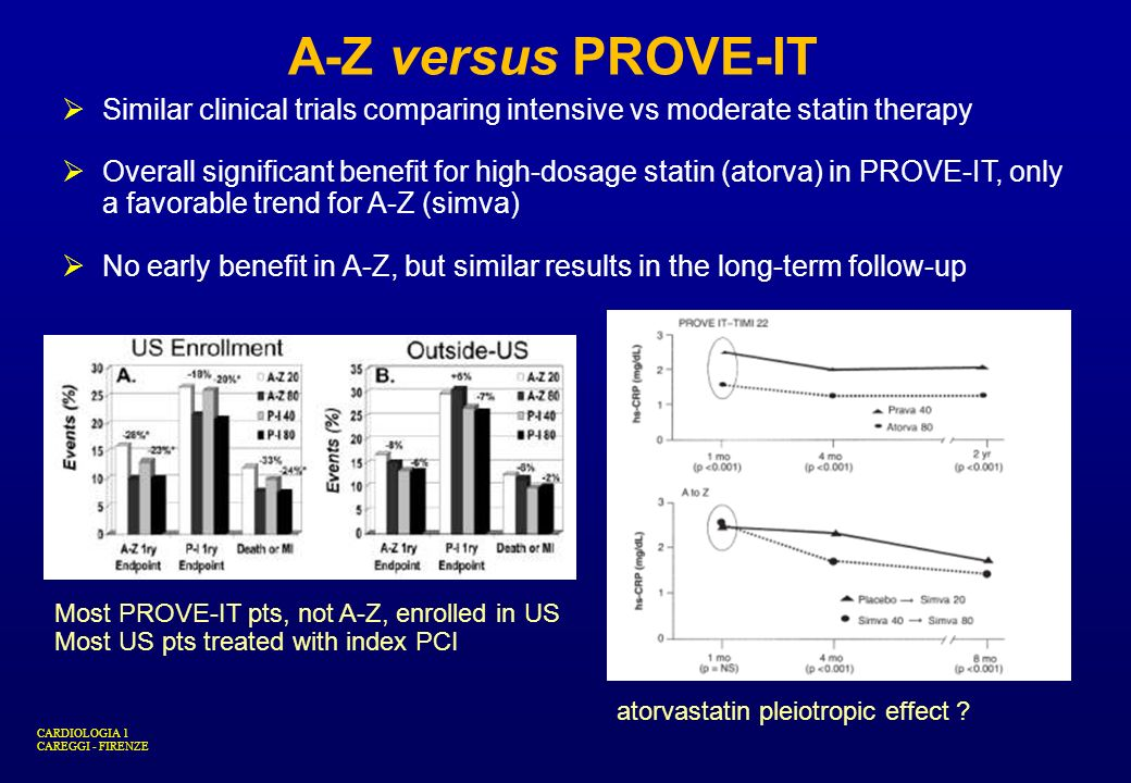 A-Z versus PROVE-ITSimilar clinical trials comparing intensive vs moderate statin therapy.