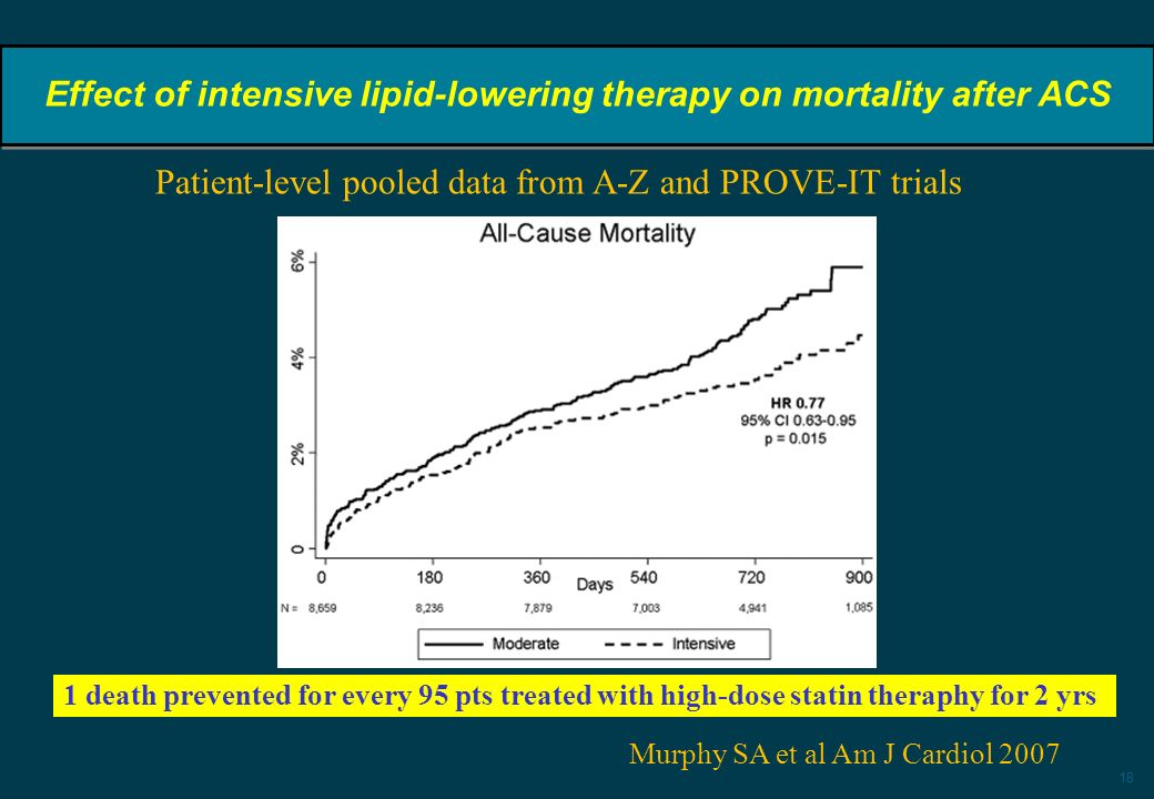 Effect of intensive lipid-lowering therapy on mortality after ACS