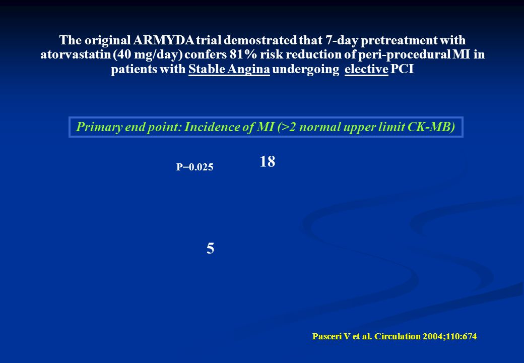 The original ARMYDA trial demostrated that 7-day pretreatment with atorvastatin (40 mg/day) confers 81% risk reduction of peri-procedural MI in patients with Stable Angina undergoing elective PCI