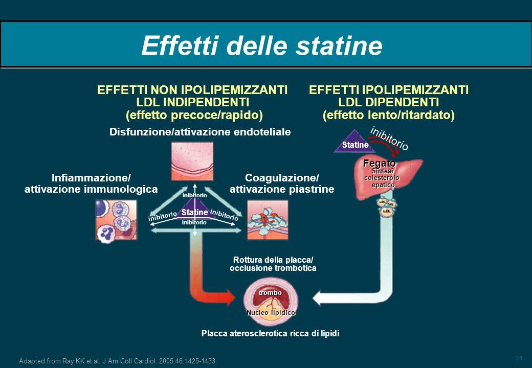 Effetti delle statine EFFETTI NON IPOLIPEMIZZANTI LDL INDIPENDENTI