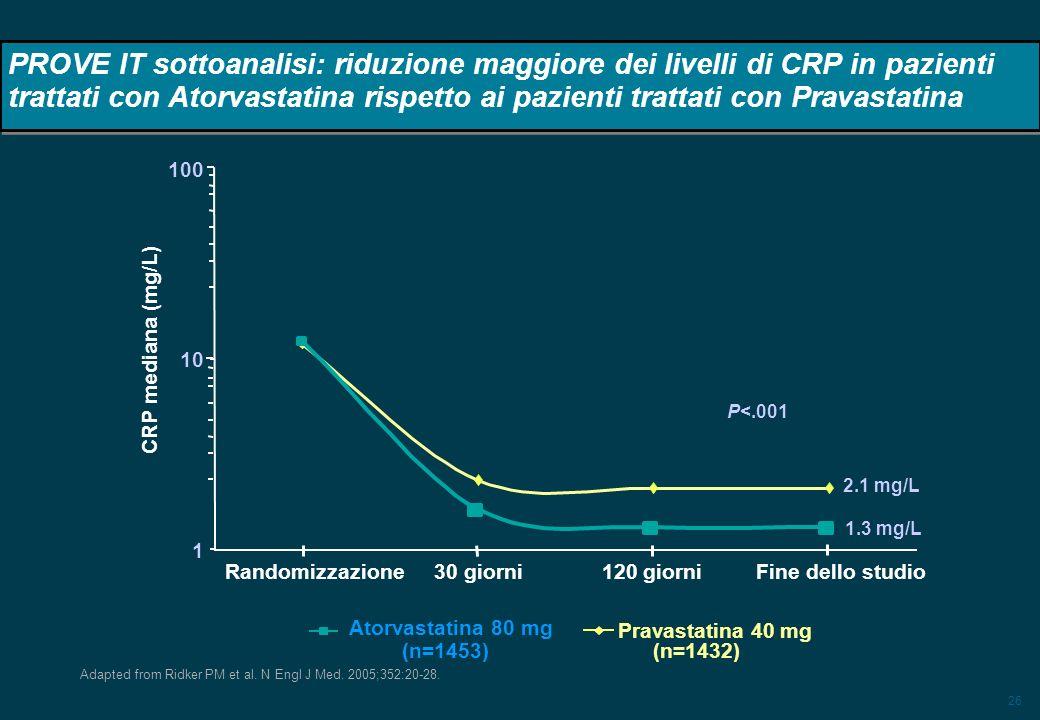 PROVE IT sottoanalisi: riduzione maggiore dei livelli di CRP in pazienti trattati con Atorvastatina rispetto ai pazienti trattati con Pravastatina