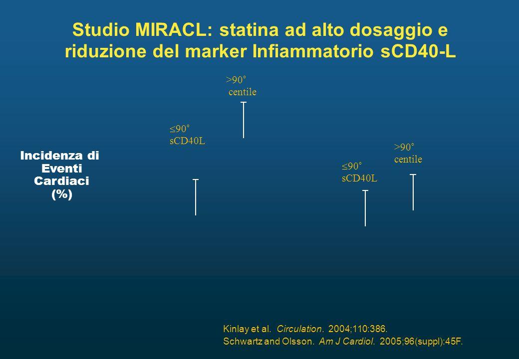 Studio MIRACL: statina ad alto dosaggio e riduzione del marker Infiammatorio sCD40-L