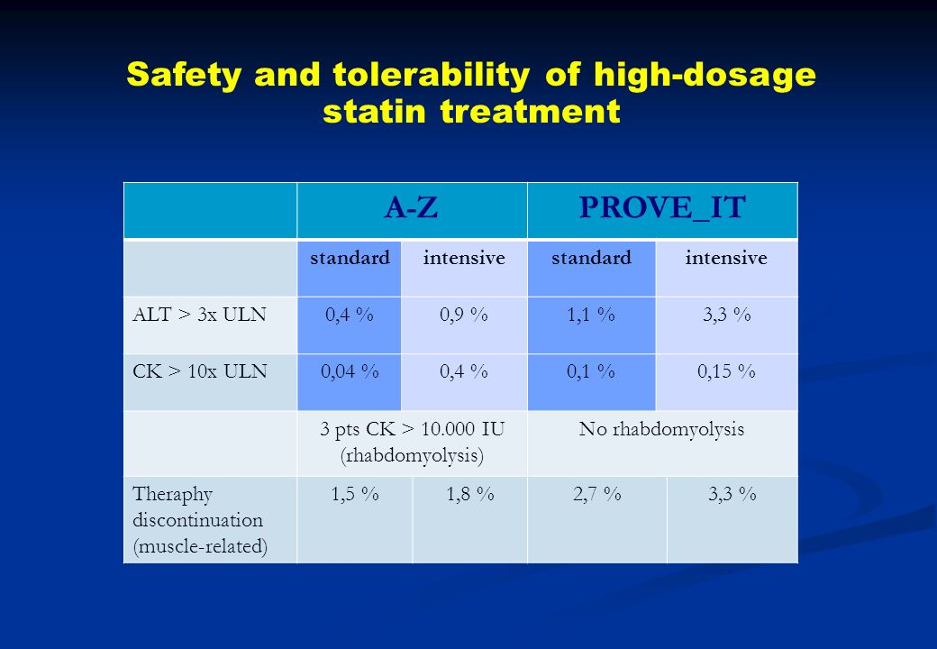 Safety and tolerability of high-dosage statin treatment A-Z PROVE_IT