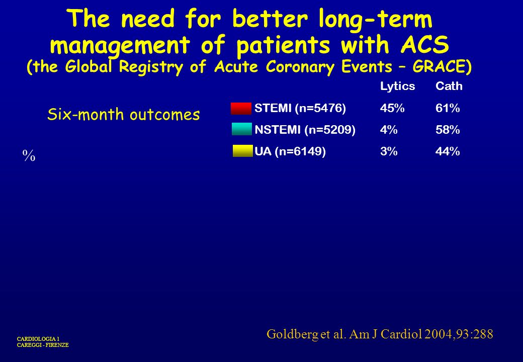 The need for better long-term management of patients with ACS (the Global Registry of Acute Coronary Events – GRACE)