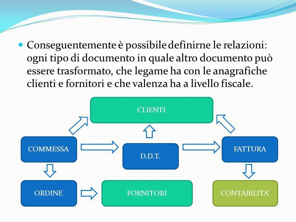 Conseguentemente è possibile definirne le relazioni: ogni tipo di documento in quale altro documento può essere trasformato, che legame ha con le anagrafiche clienti e fornitori e che valenza ha a livello fiscale.