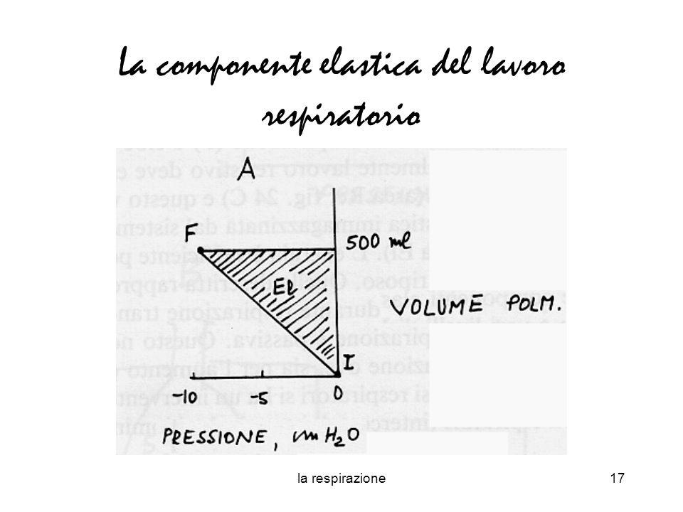 La componente elastica del lavoro respiratorio