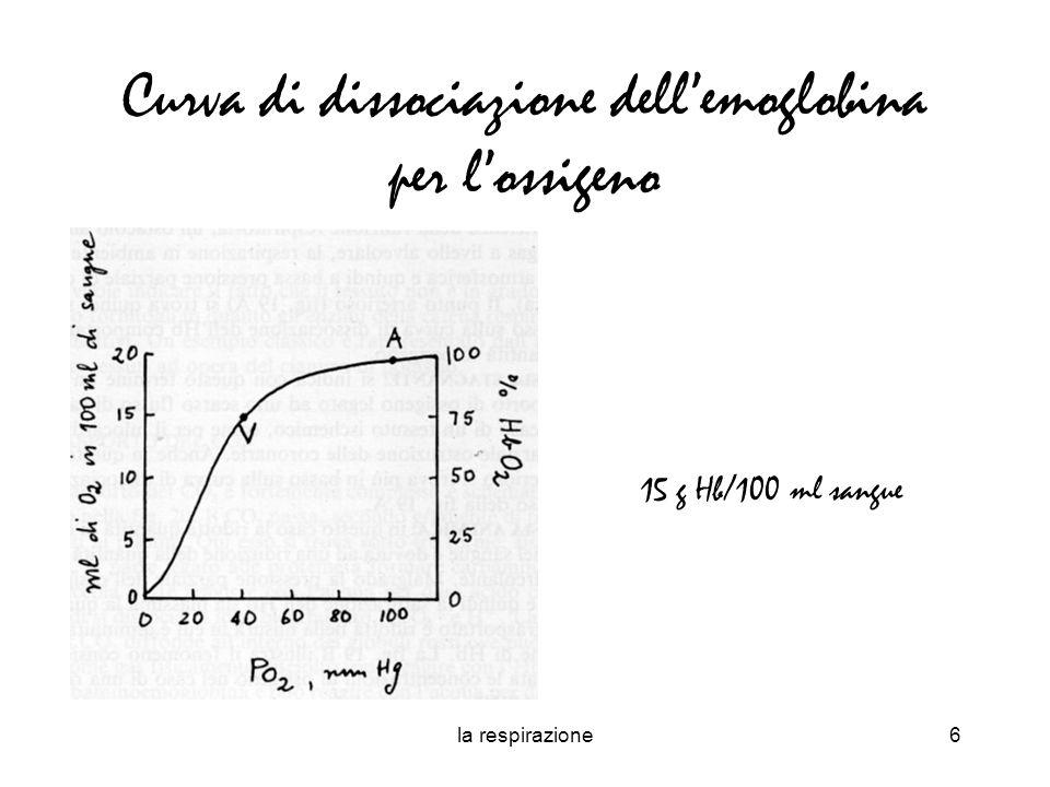 Curva di dissociazione dell'emoglobina per l'ossigeno