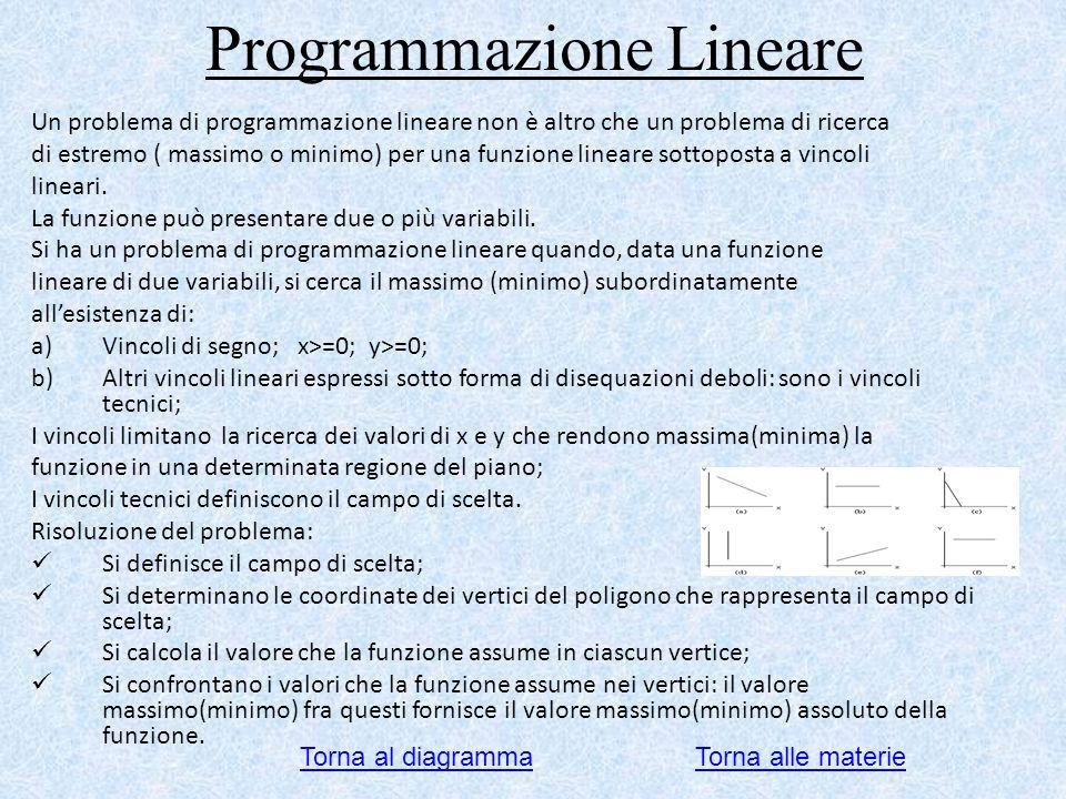 Programmazione Lineare