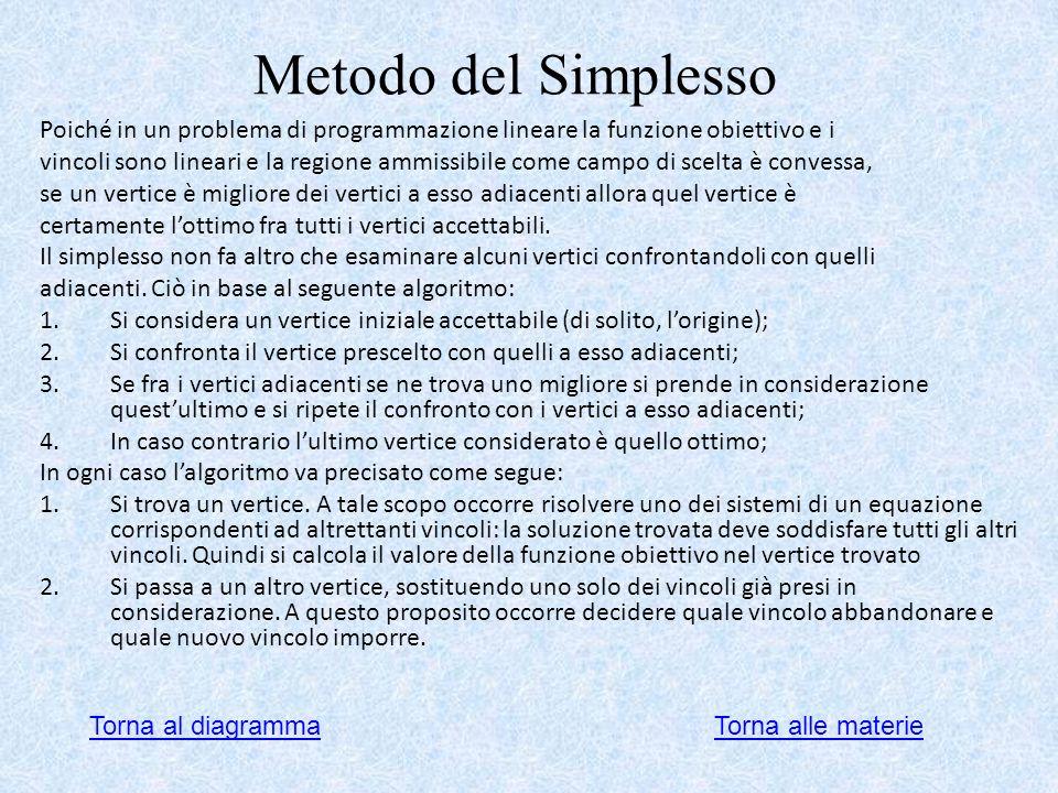 Metodo del Simplesso Poiché in un problema di programmazione lineare la funzione obiettivo e i.