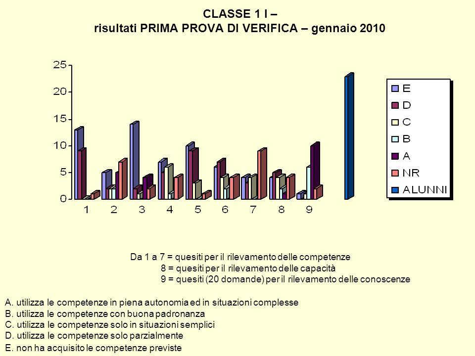 CLASSE 1 I – risultati PRIMA PROVA DI VERIFICA – gennaio 2010