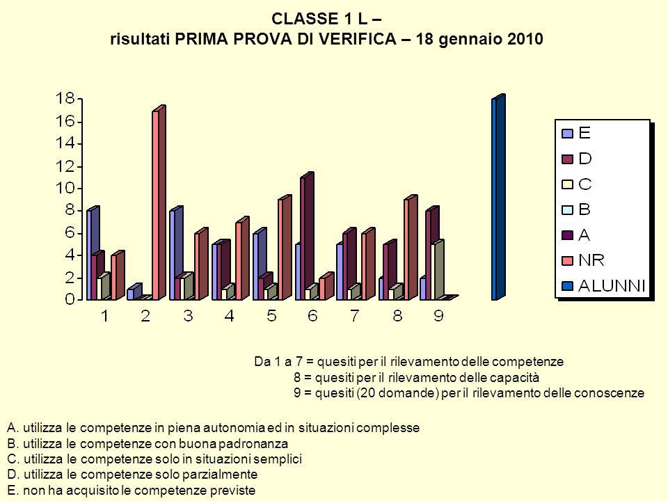 CLASSE 1 L – risultati PRIMA PROVA DI VERIFICA – 18 gennaio 2010