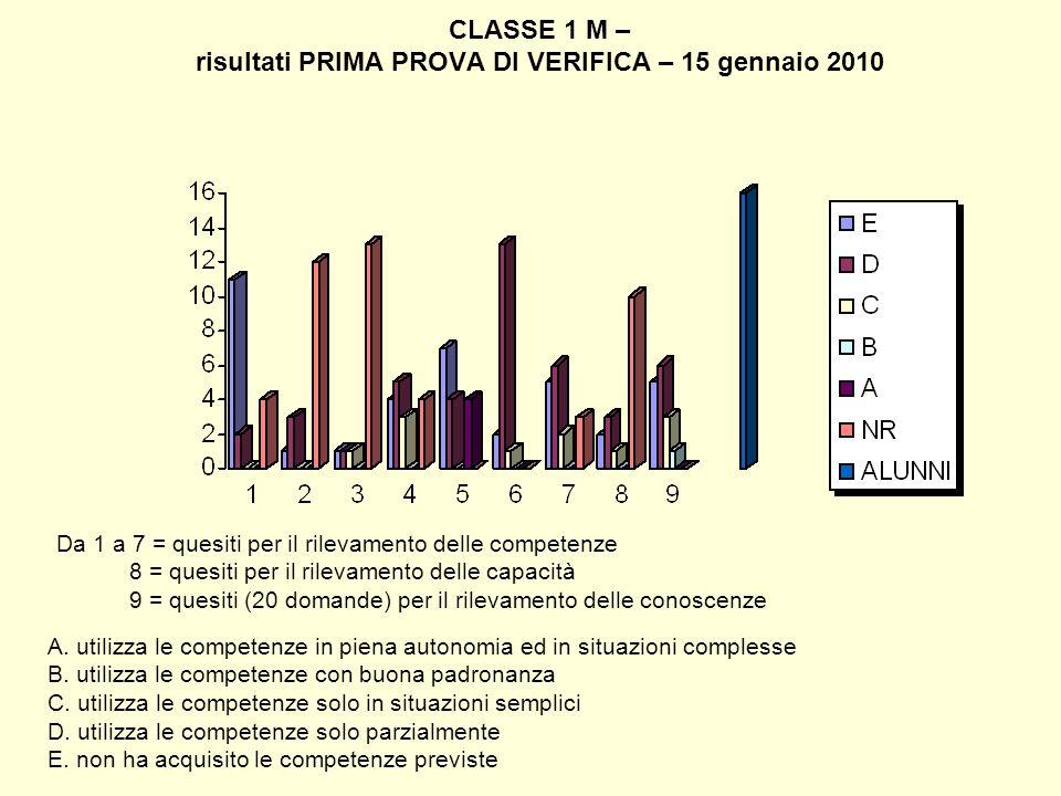CLASSE 1 M – risultati PRIMA PROVA DI VERIFICA – 15 gennaio 2010