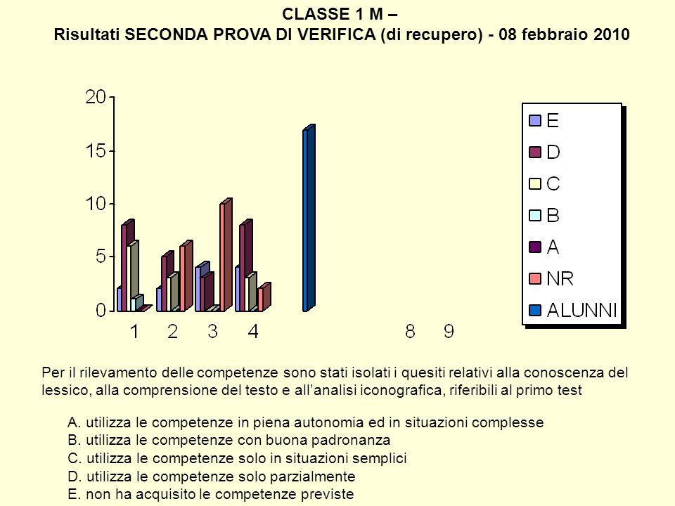 CLASSE 1 M – Risultati SECONDA PROVA DI VERIFICA (di recupero) - 08 febbraio 2010