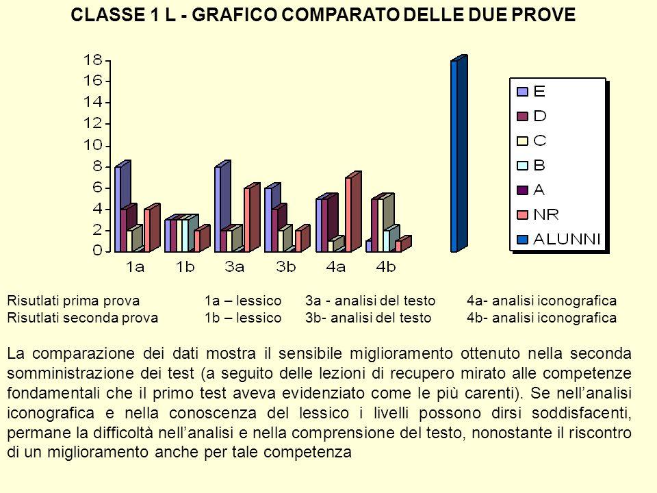 CLASSE 1 L - GRAFICO COMPARATO DELLE DUE PROVE