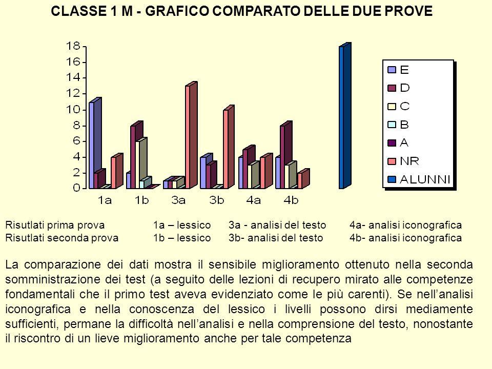 CLASSE 1 M - GRAFICO COMPARATO DELLE DUE PROVE