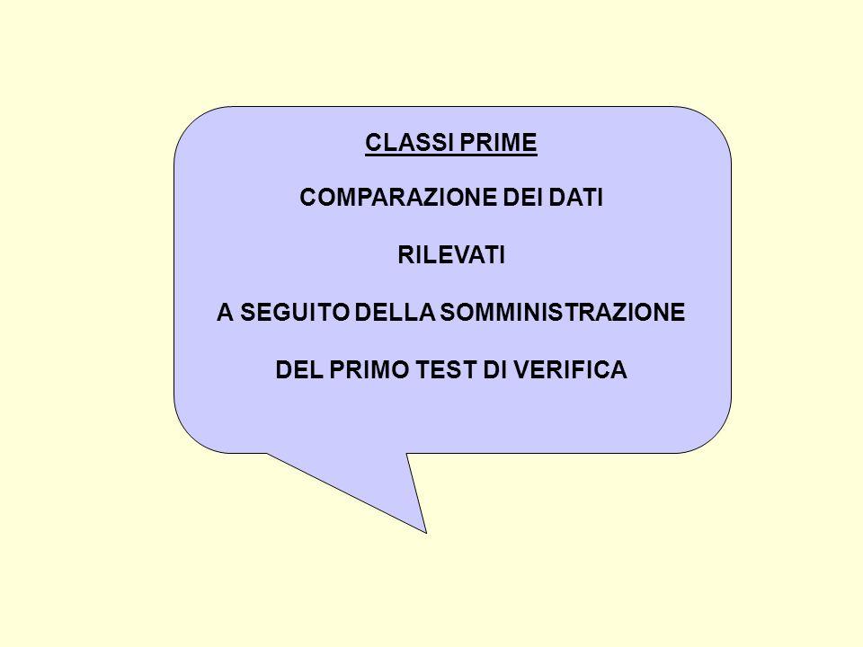 A SEGUITO DELLA SOMMINISTRAZIONE DEL PRIMO TEST DI VERIFICA