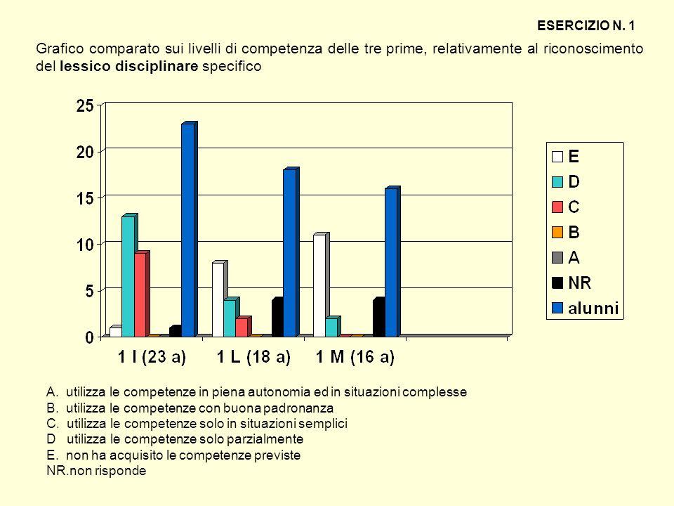 ESERCIZIO N. 1 Grafico comparato sui livelli di competenza delle tre prime, relativamente al riconoscimento del lessico disciplinare specifico.