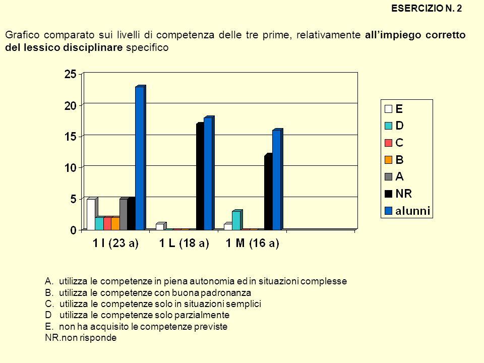 ESERCIZIO N. 2 Grafico comparato sui livelli di competenza delle tre prime, relativamente all'impiego corretto del lessico disciplinare specifico.